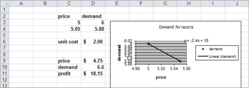 Estimating Demand Curves And Using Solver To Optimize Price