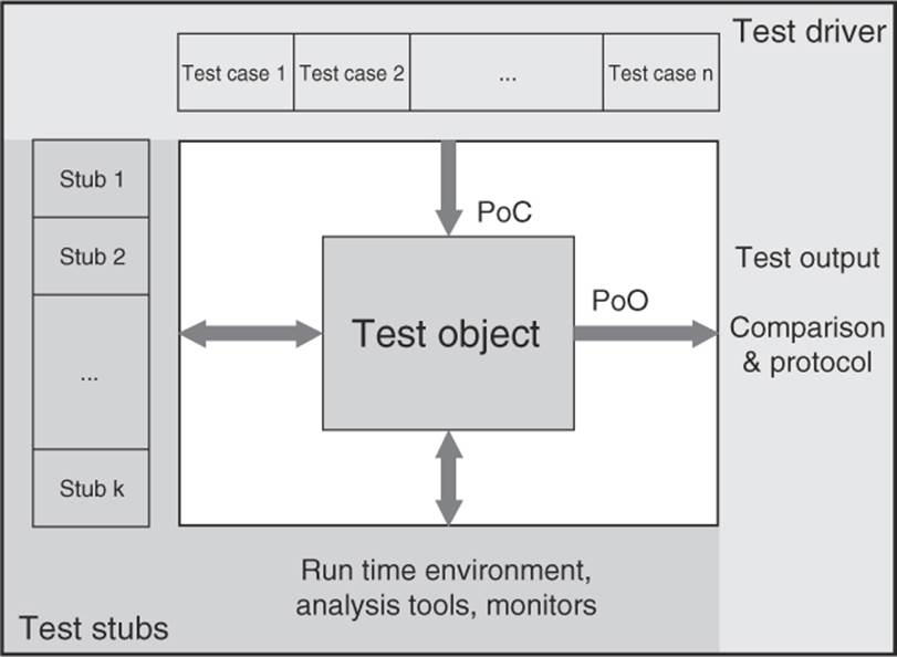 Dynamic Analysis Test Design Techniques Software Testing Foundations A Study Guide For The Certified Tester Exam 2014